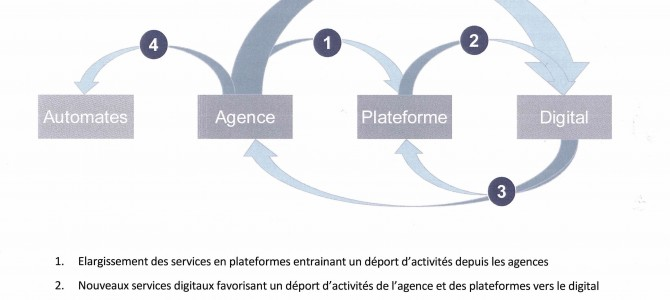 PLAN DE TRANSFORMATION BDDF,  L'ESSAI SERA-T-IL TRANSFORME ?